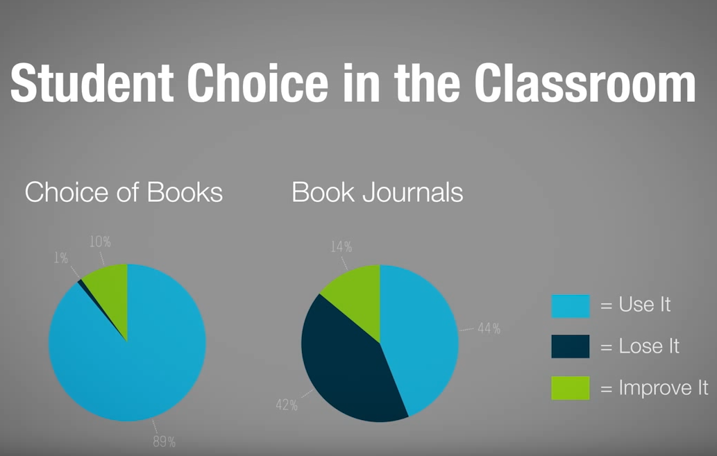 The Learing Lab Video Series: Student Choices – Adapting Methods of Instruction