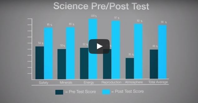 The Learning Lab Video Series: Benefits of Pre-/Post-Tests